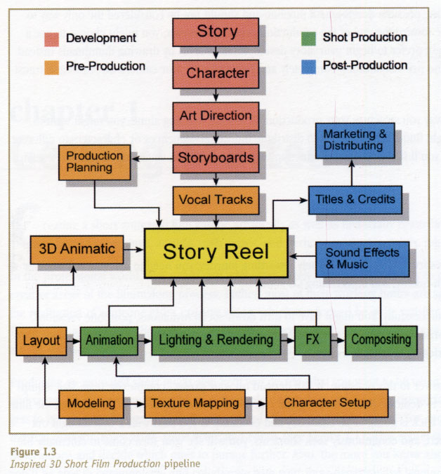 animation production pipeline | baa2011 3d animation process flow diagram #2